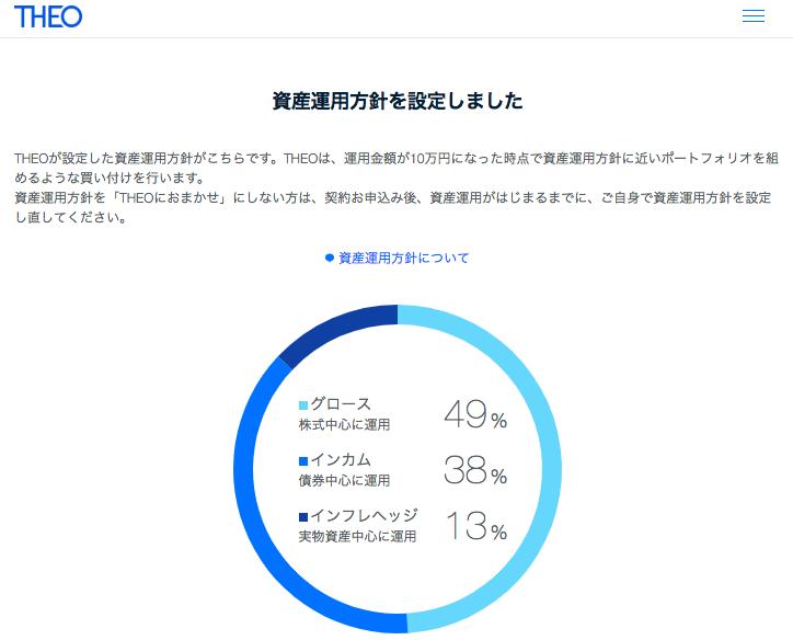 THEO(テオ)資産運営方針