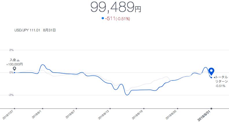 THEO(テオ)運用実績は利回り-0.51%【5週目(2018年8月)】