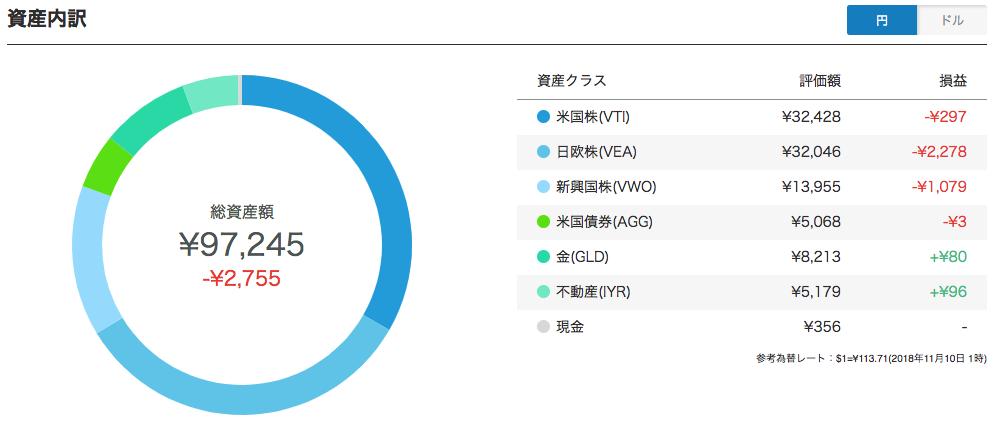 【運用15週目】WealthNavi(ウェルスナビ)の資産内訳