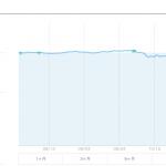【運用17週目】WealthNavi(ウェルスナビ)の運用結果は-293円(-0.31%)