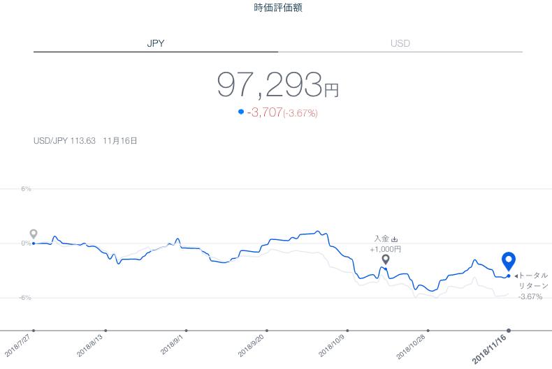 【運用16週目】THEO(テオ)の運用結果は-1,330円(-1.36%)