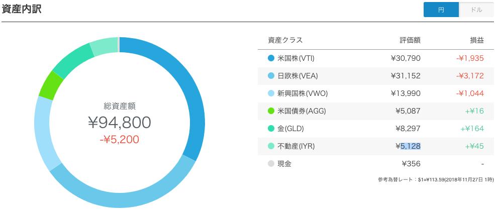 【運用17週目】WealthNavi(ウェルスナビ)のプラン設定