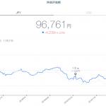 【運用17週目】THEO(テオ)の運用結果は-488円(-0.51%)