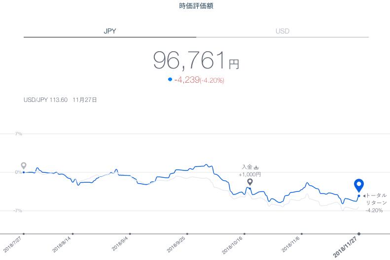 【運用17週目】THEO(テオ)の運用結果は-795円(-0.83%)