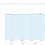 【運用15週目】WealthNavi(ウェルスナビ)の実績は+812円(+0.84%)