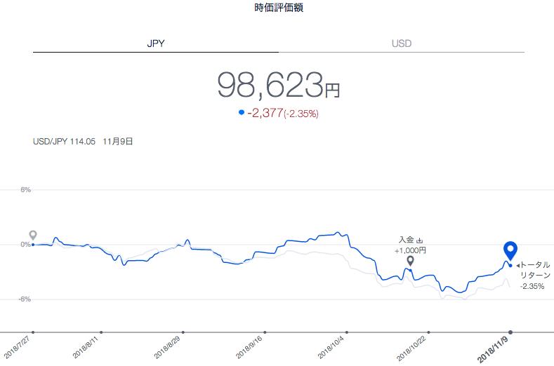 【運用15週目】THEO(テオ)の実績は+1244円(+1.29%)