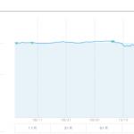 【運用16週目】WealthNavi(ウェルスナビ)の運用結果は-1,229円(-1.26%)