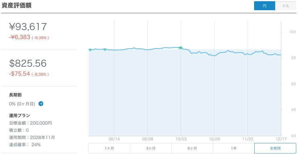 【運用20週目】WealthNavi(ウェルスナビ)の運用結果は-165円(-0.18%)
