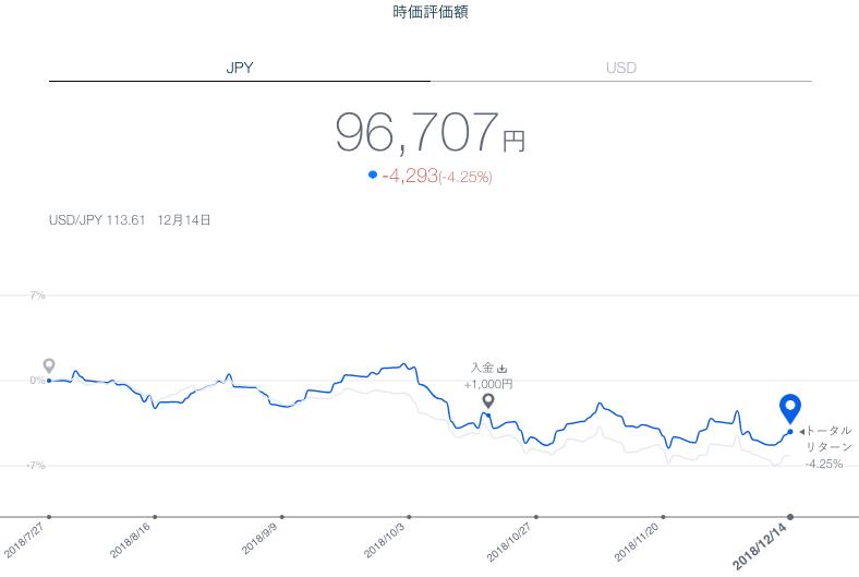 【運用20週目】THEO(テオ)の運用結果は+678円(0.71%)