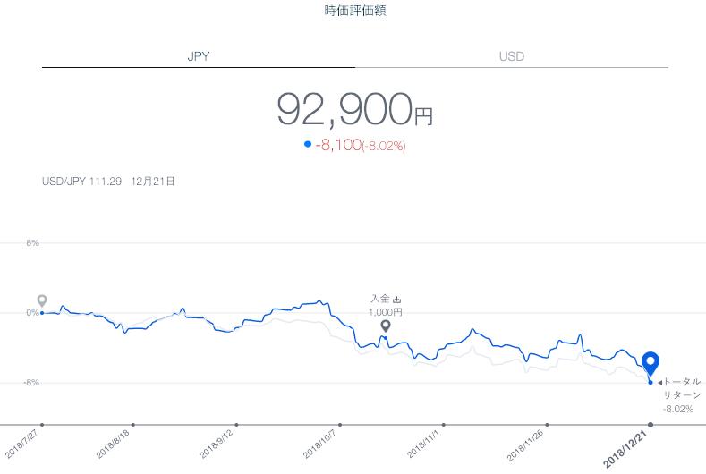 【運用21週目】THEO(テオ)の運用結果は-3,807円(-3.98%)