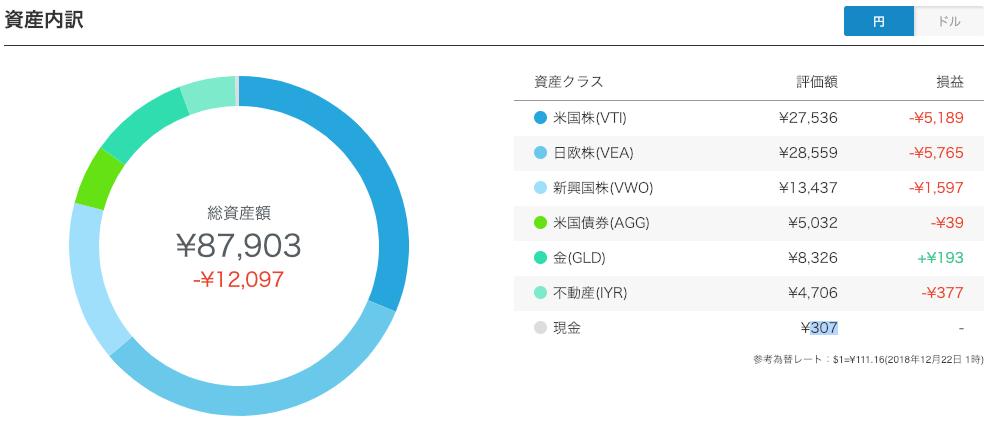 【運用21週目】WealthNavi(ウェルスナビ)の資産内訳