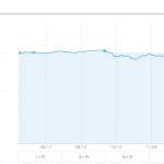 【運用22週目】WealthNavi(ウェルスナビ)の運用結果は+1,072円(+1.22%)
