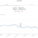 【運用22週目】THEO(テオ)の運用結果は前週比-508円(-0.55%)