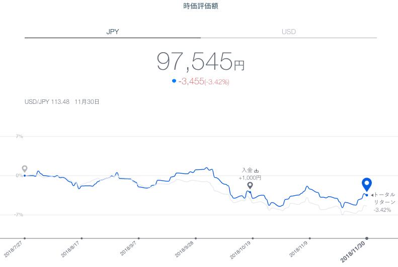 【運用18週目】THEO(テオ)の運用結果は+1,275円(+1.34%)