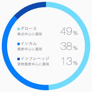 【運用23週目】ロボアドバイザーTHEO(テオ)の投資比率