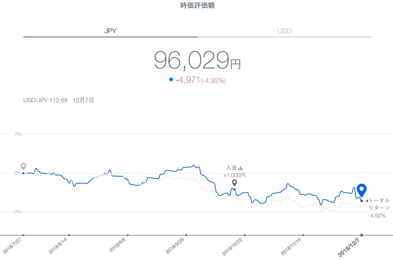 【運用19週目】THEO(テオ)の運用結果は-1,516円(-1.57%)
