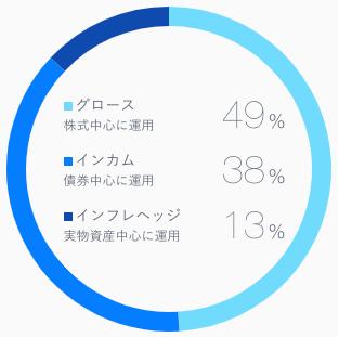 ロボアドバイザーTHEO(テオ)の投資比率