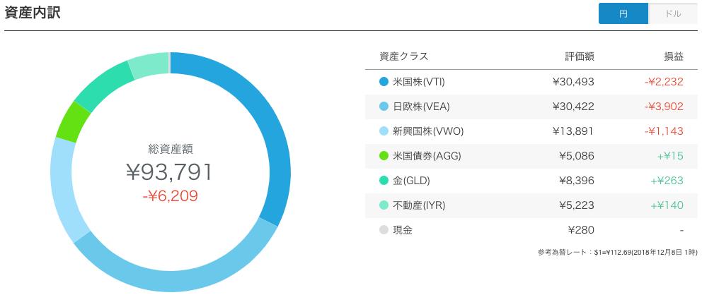 WealthNavi(ウェルスナビ)の資産内訳
