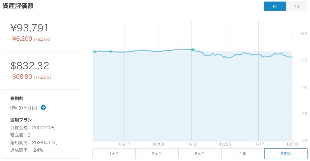 【運用19週目】WealthNavi(ウェルスナビ)の運用結果は-3,457円(-3.56%)