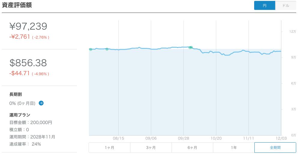 【運用18週目】WealthNavi(ウェルスナビ)の運用結果は+3,128円(+3.32%)