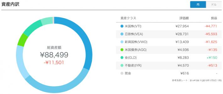 【運用23週目】WealthNavi(ウェルスナビ)の資産内訳