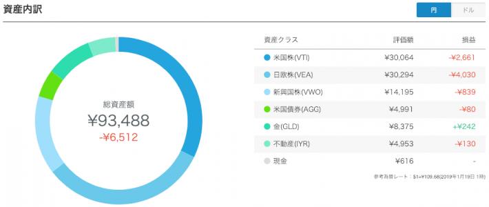 【運用25週目】WealthNavi(ウェルスナビ)の資産内訳