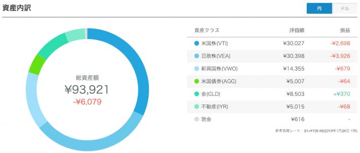 【運用26週目】WealthNavi(ウェルスナビ)の資産内訳