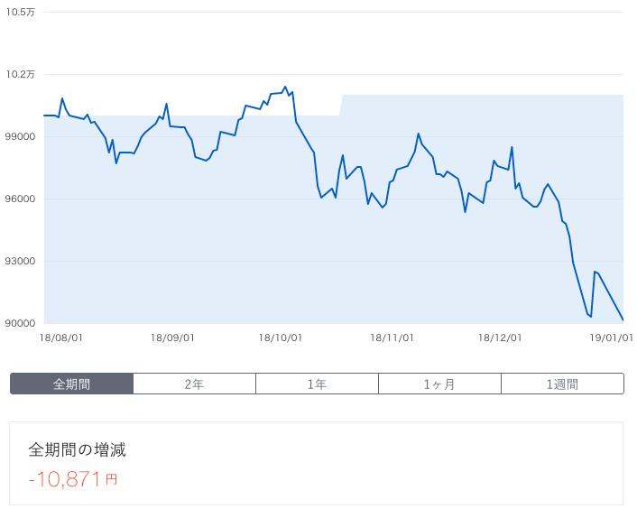 【運用23週目】THEO(テオ)の運用結果は前週比-2,263円(-2.48%)