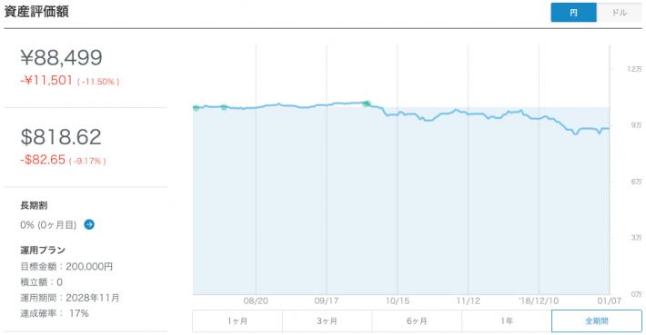 【運用23週目】WealthNavi(ウェルスナビ)の運用結果は前週比-2,185円(-2.47%)