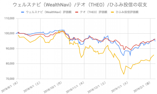 【運用28週目】WealthNavi(ウェルスナビ)とTHEO(テオ)とひふみ投信の比較