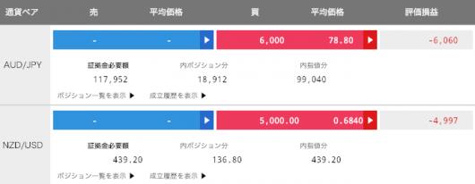 【運用7週目】トラリピの実質運用損益は-12,085円