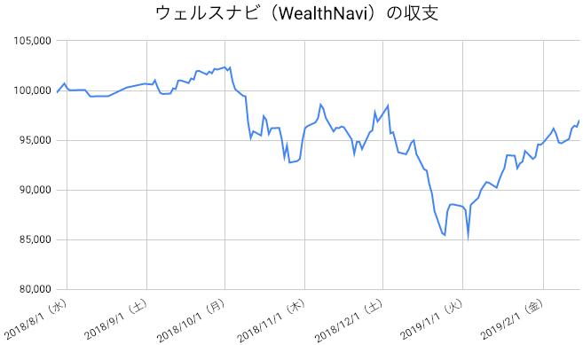 【運用29週目】WealthNavi(ウェルスナビ)の運用結果は前週比+2,345円(+2.48%)