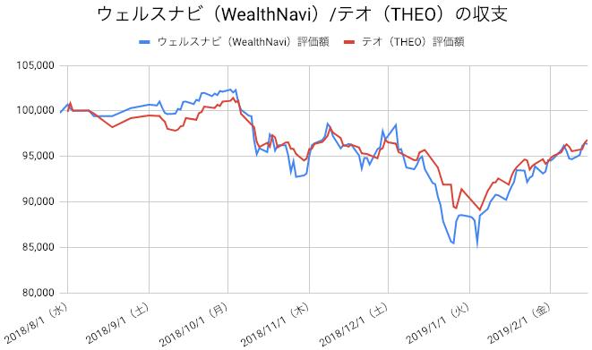 【運用29週目】WealthNavi(ウェルスナビ)とTHEO(テオ)の比較