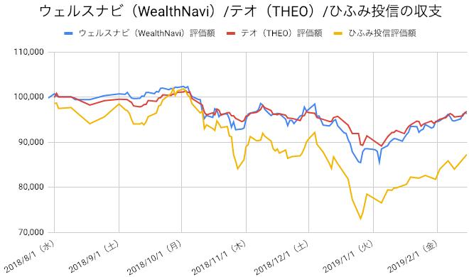 【運用29週目】WealthNavi(ウェルスナビ)とTHEO(テオ)とひふみ投信の比較