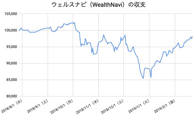 【運用30週目】WealthNavi(ウェルスナビ)の運用結果は前週比+1,146円(1.18%)