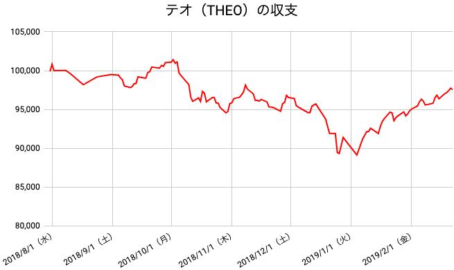 【運用30週目】THEO(テオ)の運用結果は前週比+1,175円(1.22%)
