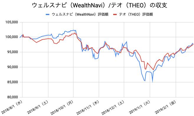 【運用30週目】WealthNavi(ウェルスナビ)とTHEO(テオ)の比較