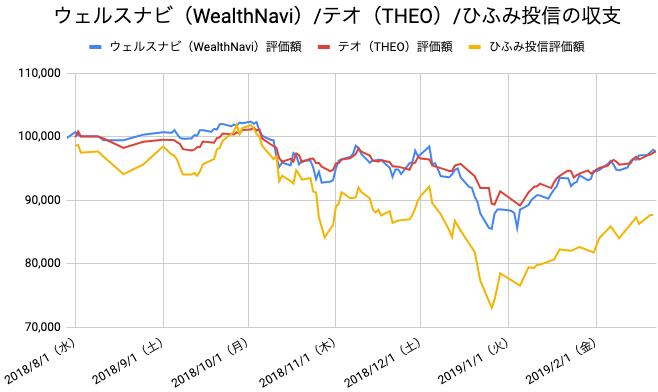 【運用30週目】WealthNavi(ウェルスナビ)とTHEO(テオ)とひふみ投信の比較