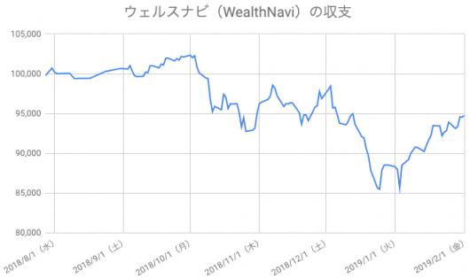 【運用27週目】WealthNavi(ウェルスナビ)の運用結果は前週比+834円(+0.89%)