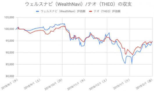【運用27週目】WealthNavi(ウェルスナビ)とTHEO(テオ)の比較
