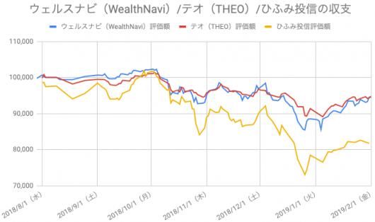 【運用27週目】WealthNavi(ウェルスナビ)とTHEO(テオ)とひふみ投信の比較