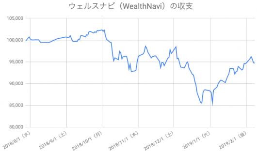 【運用28週目】WealthNavi(ウェルスナビ)の運用結果は前週比-68円(-0.07%)
