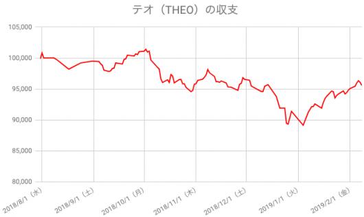 【運用28週目】THEO(テオ)の運用結果は前週比+517円(+0.54%)