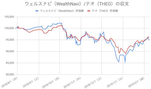 【運用28週目】WealthNavi(ウェルスナビ)とTHEO(テオ)の比較