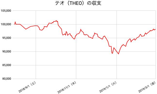 【運用31週目】THEO(テオ)の運用結果は前週比+666円(0.68%)