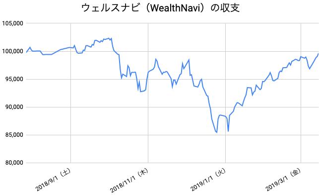 【運用33週目】WealthNavi(ウェルスナビ)の運用結果は前週比+2,772円(+2.86%)