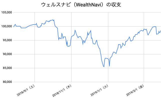 【運用35週目】WealthNavi(ウェルスナビ)の運用結果は前週比+1,374円(+1.41%)