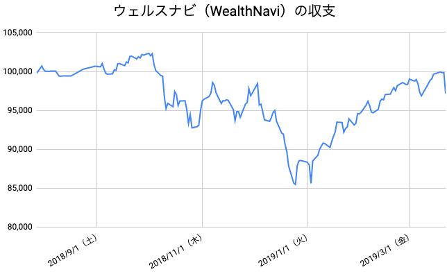 【運用34週目】WealthNavi(ウェルスナビ)の運用結果は前週比-2,501円(-2.51%)