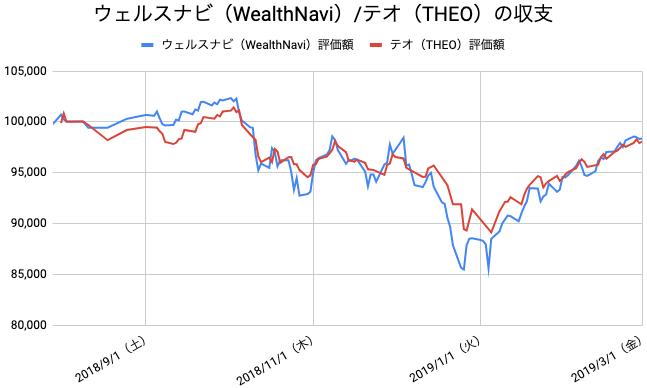 【運用31週目】WealthNavi(ウェルスナビ)とTHEO(テオ)の比較