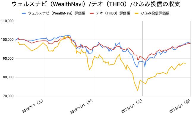 【運用31週目】WealthNavi(ウェルスナビ)とTHEO(テオ)とひふみ投信の比較
